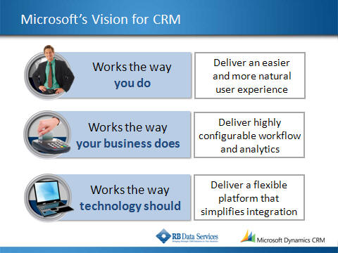 Microsoft CRM 4.0 Vision