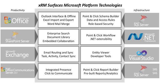 xRM Microsoft Platform Technologies